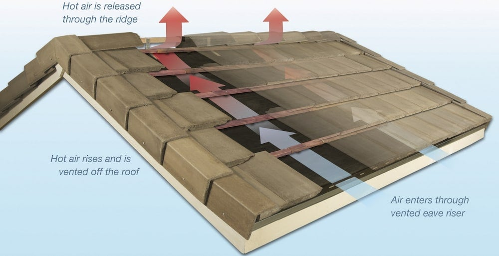 Graphic illustrating how air flows through a tile roof