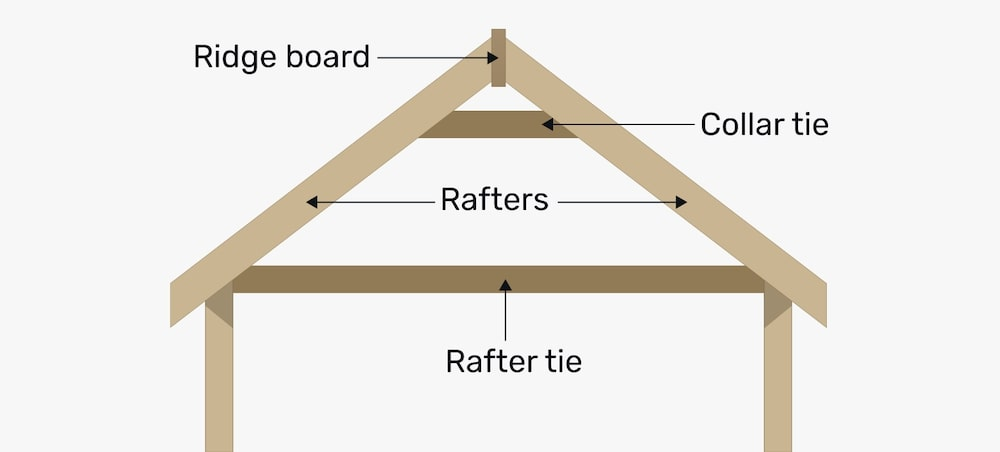 Roof framing rafters