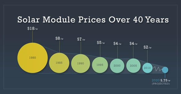 Solar panel pricing over time