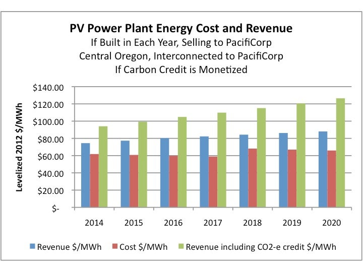 PV Energy Cost and Revenue from 2014 on in Oregon. Courtesy Chris Robin Associates