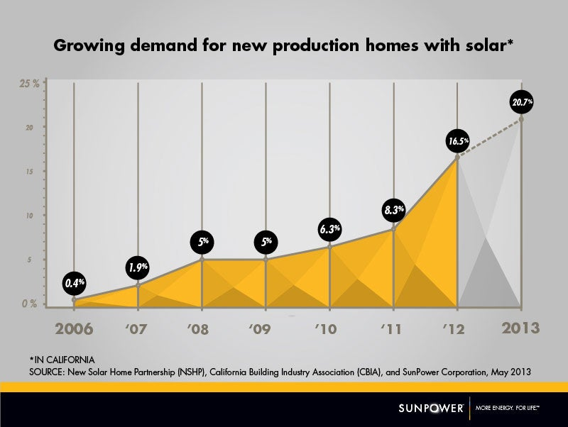 Graph: Surge of demand for new homes with solar in California. Courtesy SunPower.