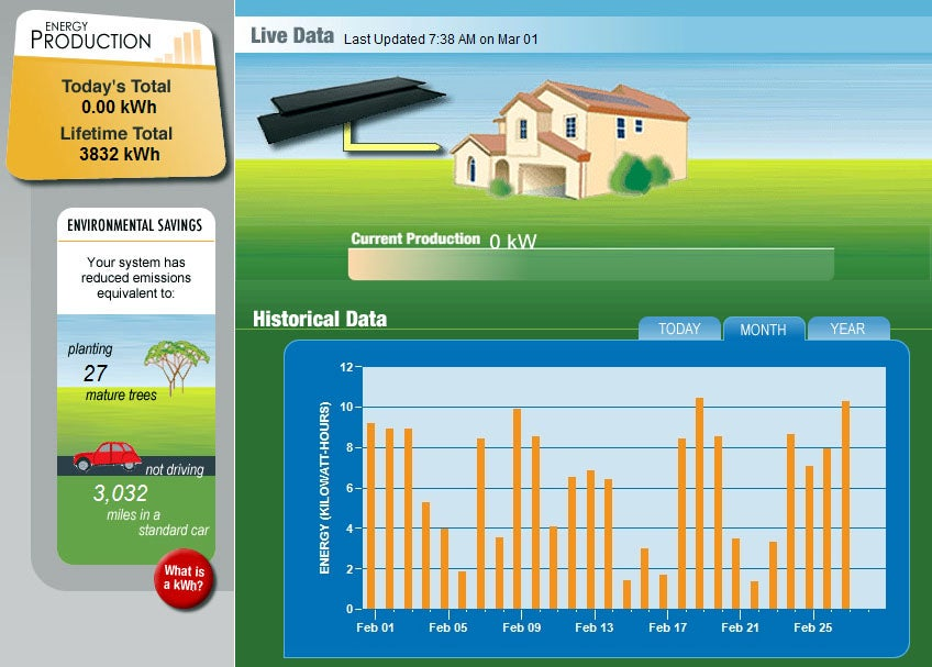 SunPower monitoring system