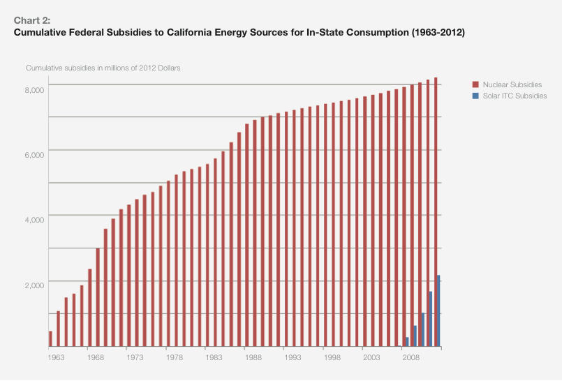 Cumulative federal subsidies to Nuclear and solar. Courtesy DBL Investors.