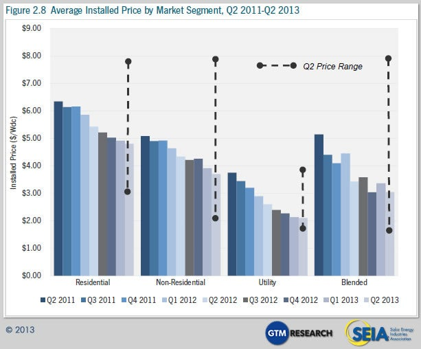 Average installed Price by Market Segment. Source: Solar Market Insight Report.