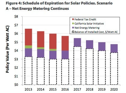 Schedule of Solar Policy Expirations. Courtesy Environment California.