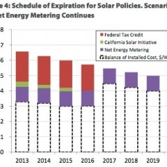 Environment California: Incentives for Residential Solar Will Maintain Growth