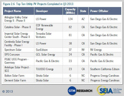 Largest PV Projects Q3-13