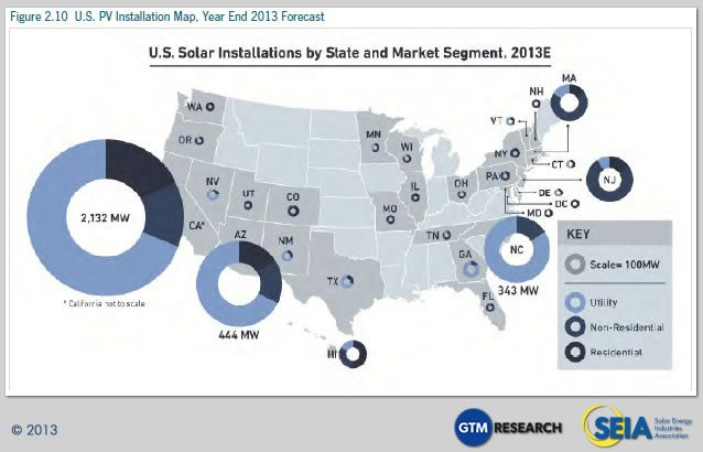 US Solar Installations Q3-13
