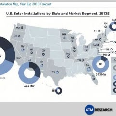 Residential Solar Sees Best Quarter in U.S.—Ever!