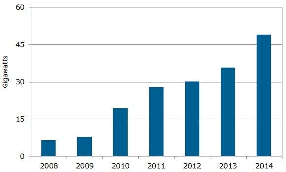 NPD Solarbuzz's solar growth for 2014