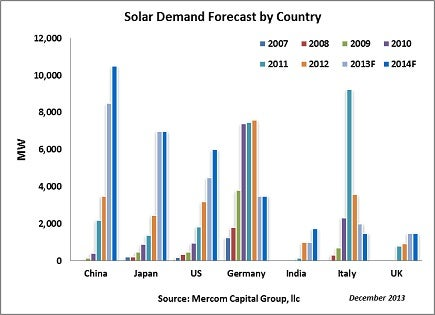 Mercom's Solar Demand by Country