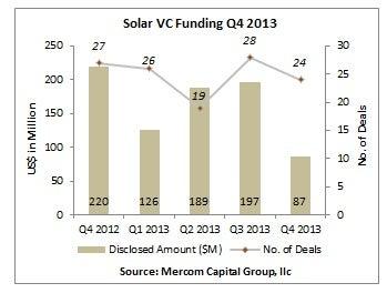 Mercom's Solar VC Funding 2013 chart