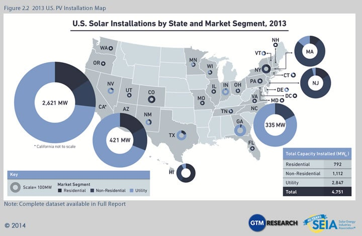US Solar Installations by State and Market Segment, 2013