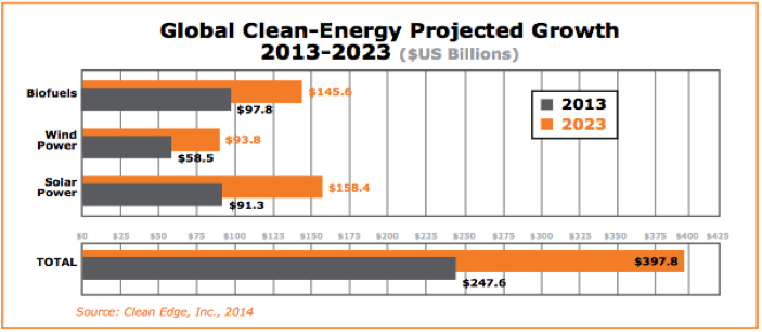 Clean energy projections