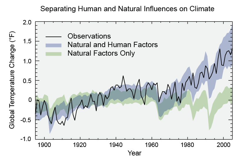 Human and Natural Influence on Climate Change. Courtesy National Climate Assessment