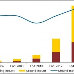 US Solar installations to reach 20 GWs by end of year