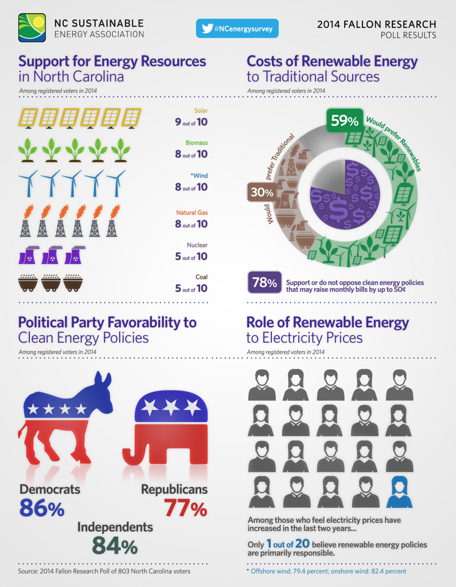 NCSEA Clean Energy Poll Results. Courtesy NCSEA.