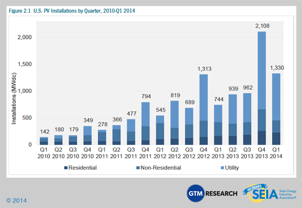 Installations by quarter. Courtesy SEIA, GTM Research