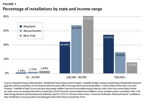 Installations by state and income range. Courtesy CAP
