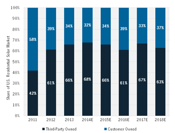 National Share of Third-Party vs. Customer-Owned Residential Solar. Courtesy GTM Research