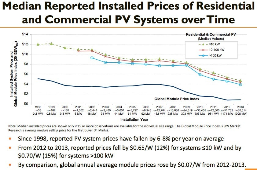 Median costs of PV, residential and commercial. Courtesy NREL