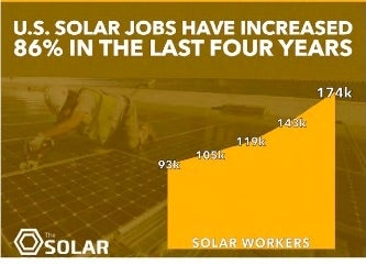 Solar Growth Jobs Chart. Excerpted from the Solar Jobs Census.