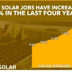 Solar Jobs Blew up by More Than 20% Last Year!