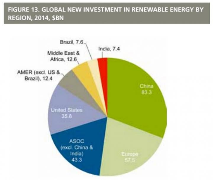 Investments in renewables by region. Courtesy UNEP