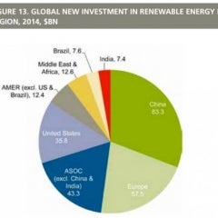 Wind, Solar, Renewables see Best Year Ever With 103 GWs Installed, Increased Investments