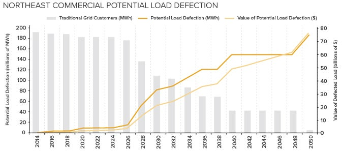 Potential load defection in the Northeast. Courtesy RMI