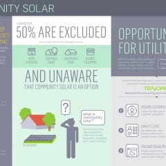 Tendril Aims to Make it Easier for Utilities to Develop Community Solar Projects