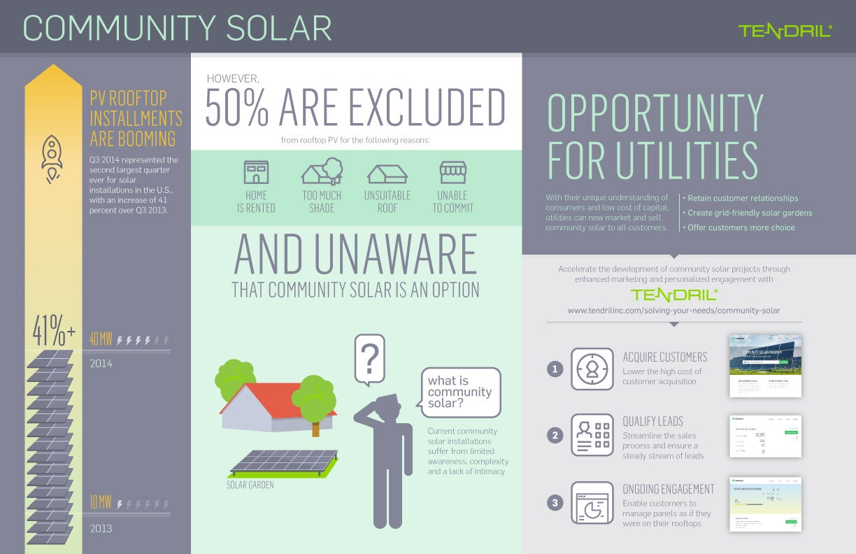 Tendril infographic on Community Solar