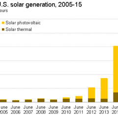 2015 Continues to be a Record Year for Solar In U.S.