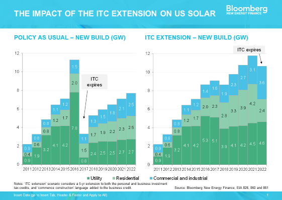 Impact of ITC Extension on Solar Industry. Courtesy Bloomberg, SEIA
