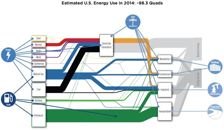 US energy use flow chart 2014. Courtesy Energy Department