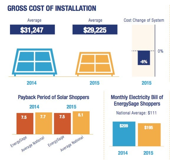 Gross Cost of Solar Installation. Excerpted from EnergySage's report