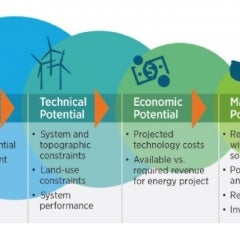 New NREL Report Evaluates the Cost and Benefit Potential of Renewable Energy