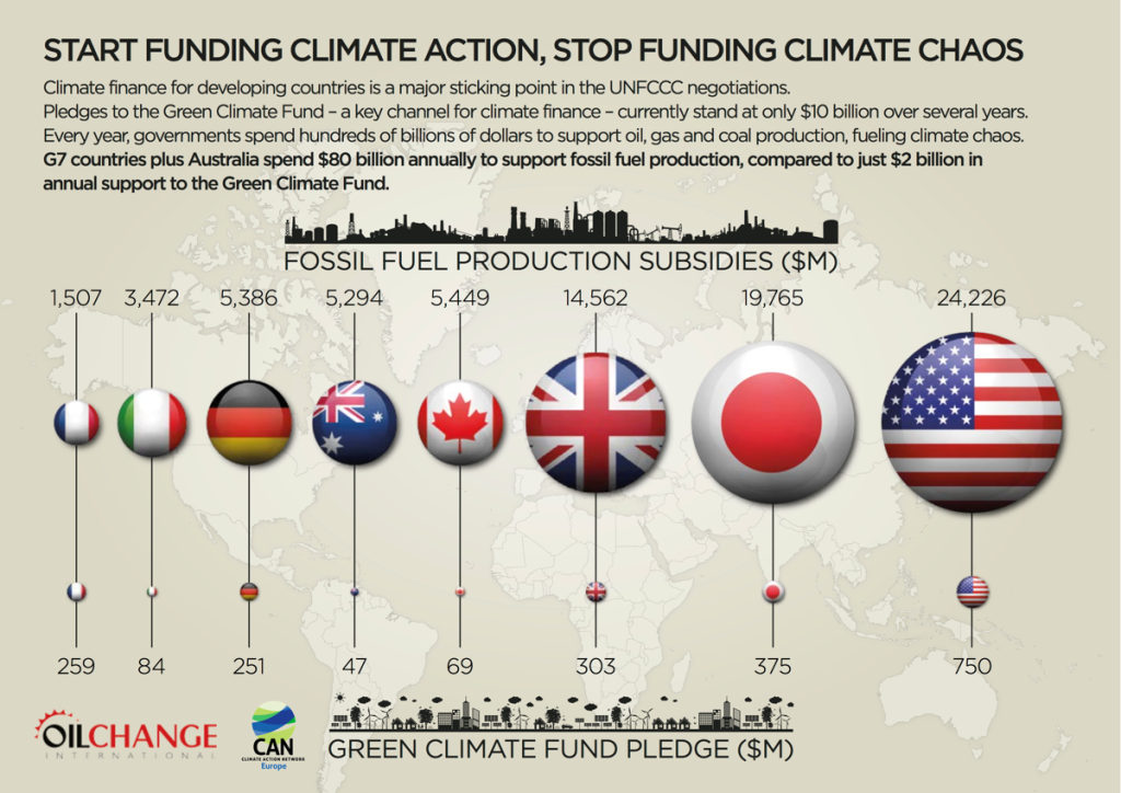 Fossil Fuel Subsidies Outweigh Renewable Energy Subsidies