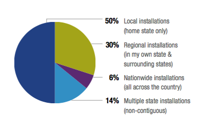 Breakdown of EnergySage respondents. Courtesy EnergySage