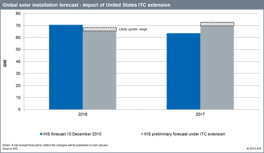 IHS's Global Solar Forecast With ITC Extension. Courtesy IHS