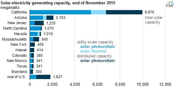 Solar Electric Capacity Nov. 2015. Courtesy EIA