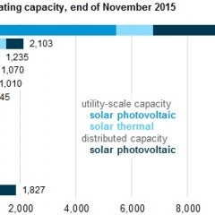 California Continues to Lead US in Solar Installations