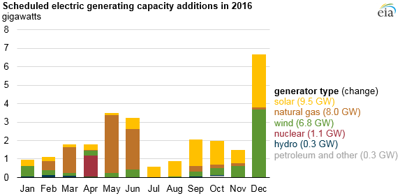 EIA's Scheduled Electric Capacity Additions 2016. Courtesy EIA