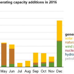 Solar Will Lead US in Electric Generation in 2016, With no new Coal