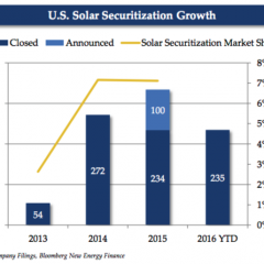 The Age of Solar Securities is Here, Finds Marathon Capital Report
