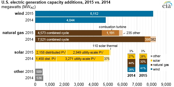 New Electric Capacity Additions in 2015 Vs. 2014. Courtesy EIA