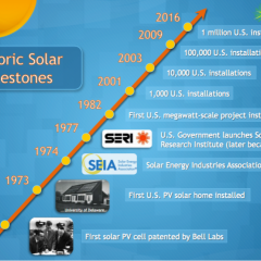 1 Million Solar Installations—But it's Just a Start for the U.S.!