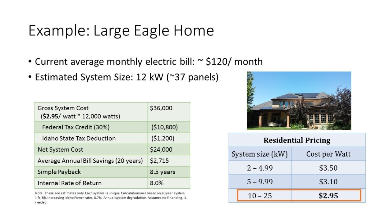 Example of energy costs savings through solarize Idaho. Courtesy Snake River Alliance.