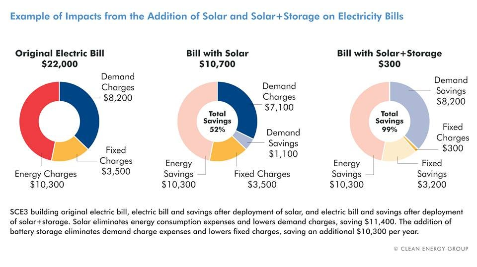 Sample impact of solar and energy storage on rental units. Courtesy Clean Energy Group