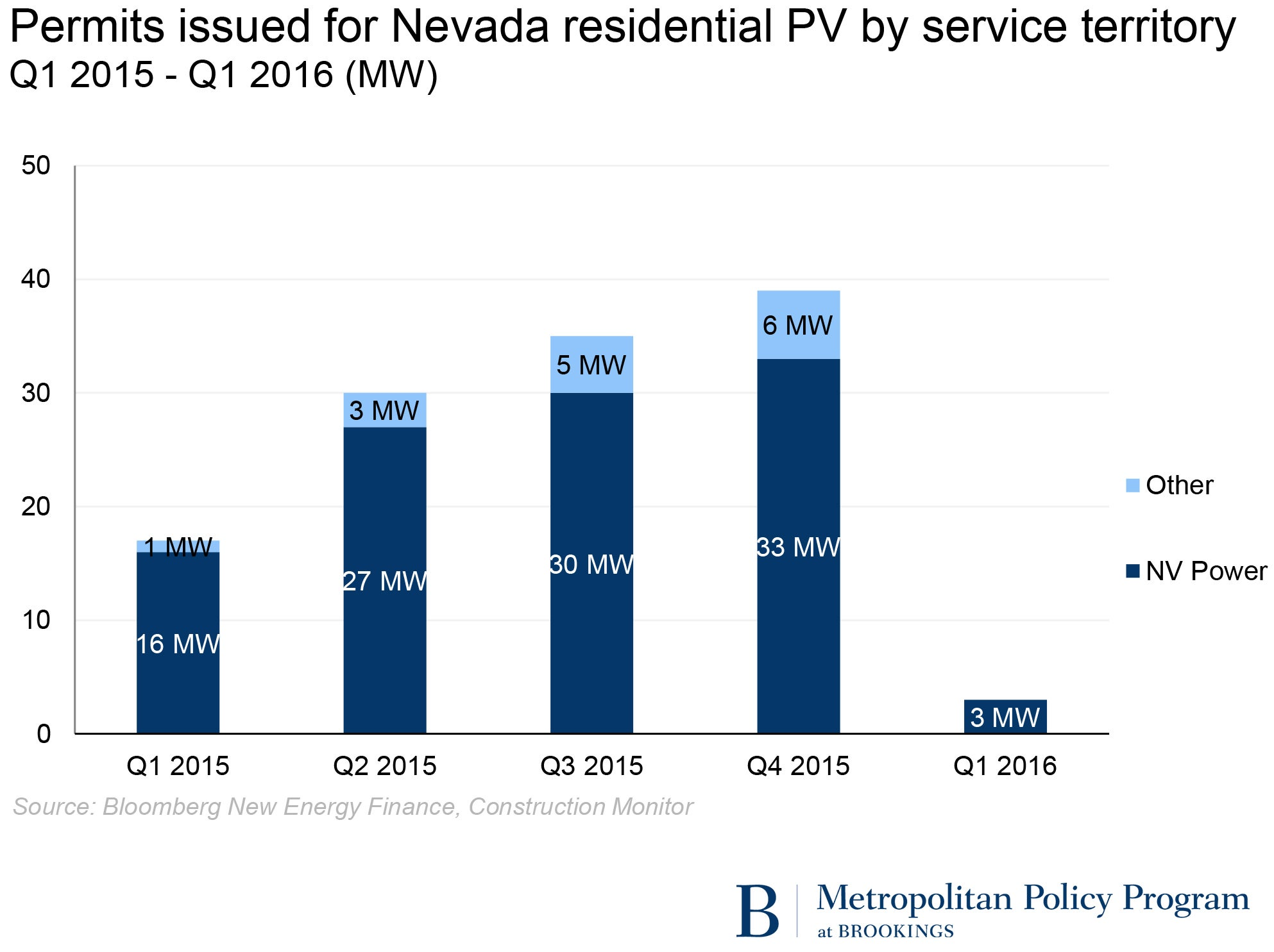 Illustration of deleterious effect of ending net-metering in Nevada. Courtesy Brookings Institute via Bloomberg